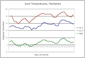 June temperatures and departures,