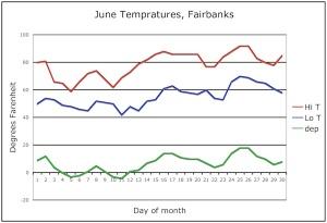June temperatures and departures,